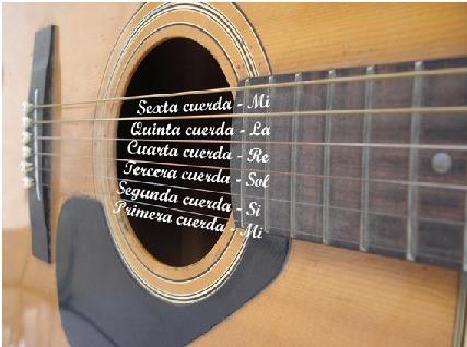 tipos-cuerdas-guitarra-musicopolix